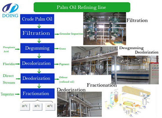 Palm oil refining line