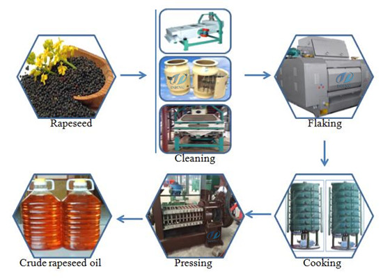 Mustard oil extraction machine/expeller mustard oil