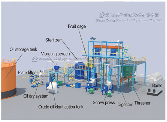 New generation palm oil machine