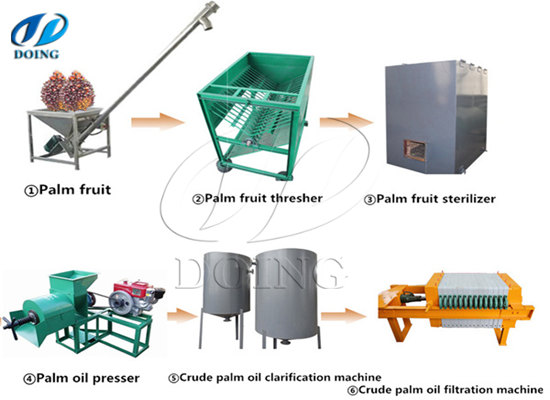 Best fabricator of palm oil milling machine in China