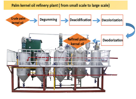 Crude palm kernel oil refinery processing machine