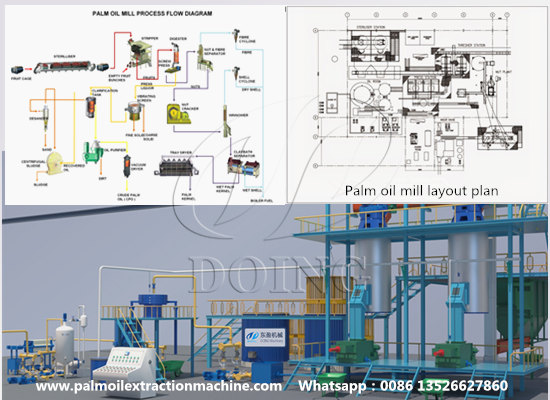 How to get palm oil mill technical drawings?