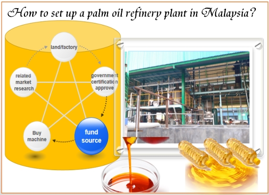 How to set up a palm oil refinery plant in Malaysia?
