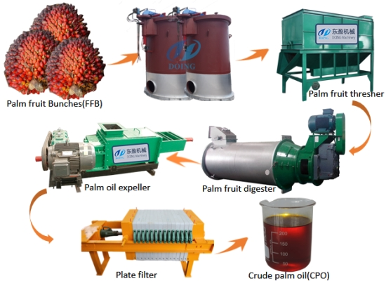How much does the palm oil processing machine cost?