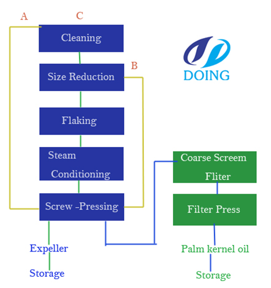 processing of date palm kernel dpk Damage in asphalt mixtures containing date date palm (phoenix dactylifera) fruit processing by-products processing of date palm kernel (dpk.