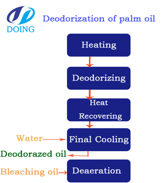 Deodorization technology of palm oil