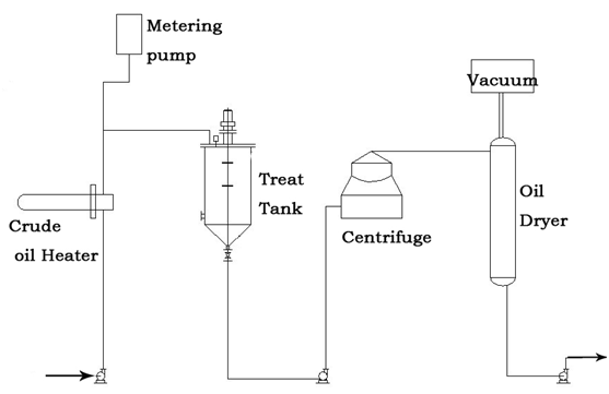 Palm oil physical refining process