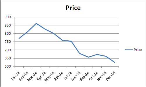 palm oil price chart