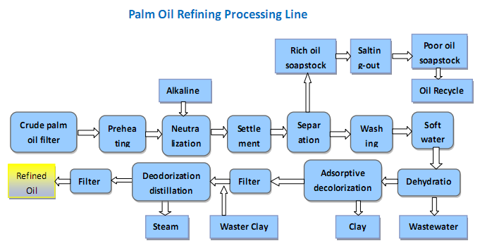 palm kernel oil refinery process