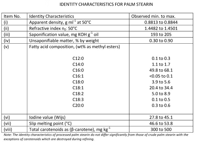 palm stearin relevant parameters