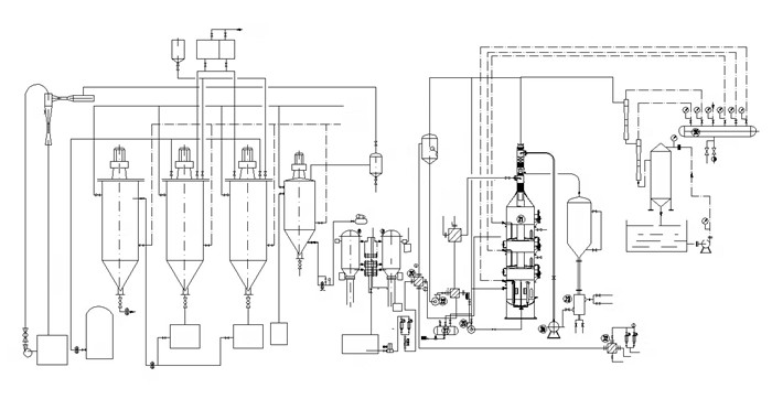palm kernel oil refining process flow