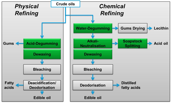 "castor oil refining process Edible oil processing steps vegetable oils sold on the grocery store shelf are ""rbd"" oils, meaning they have been: r – refined: filtering removes particulates."