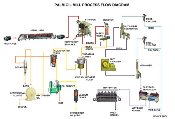 palm oil processing process flow chart