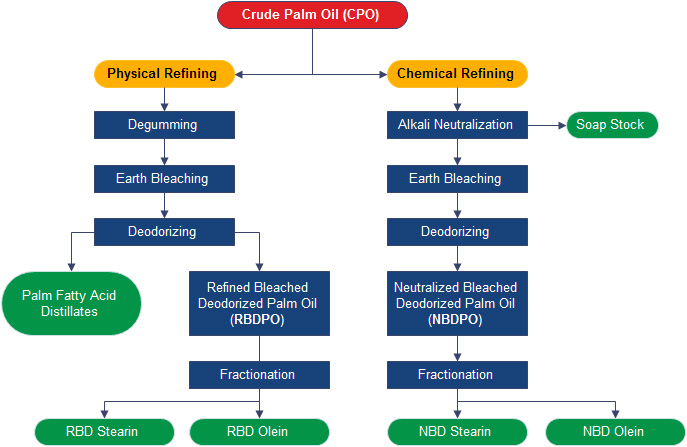 batch palm oil refining process
