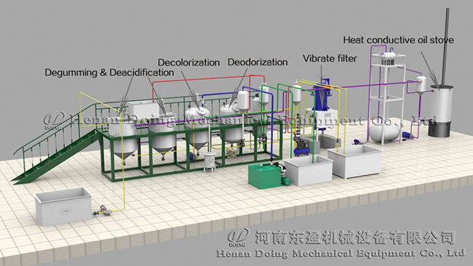 3D animation of palm kernel oil refining machine