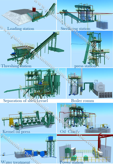 3D animation of palm oil processing machinery