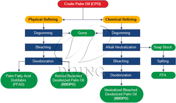 palm oil refining process diagram