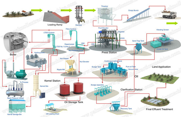 processing process flow diagram for palm oil mill plant