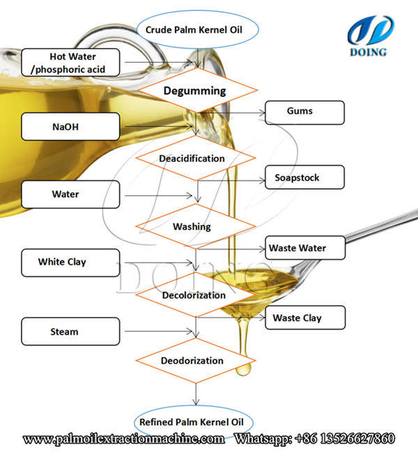 Palm Kernel Oil Refining Process Flow Chart And Crude Edible Oil