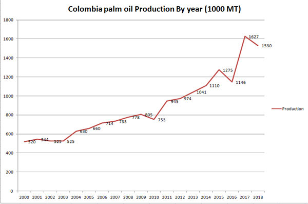 palm oil production in Colombia