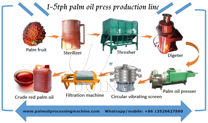 palm oil porcessing machine