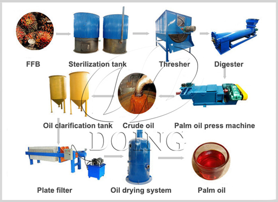 What must I avoid during the palm oil pressing process?